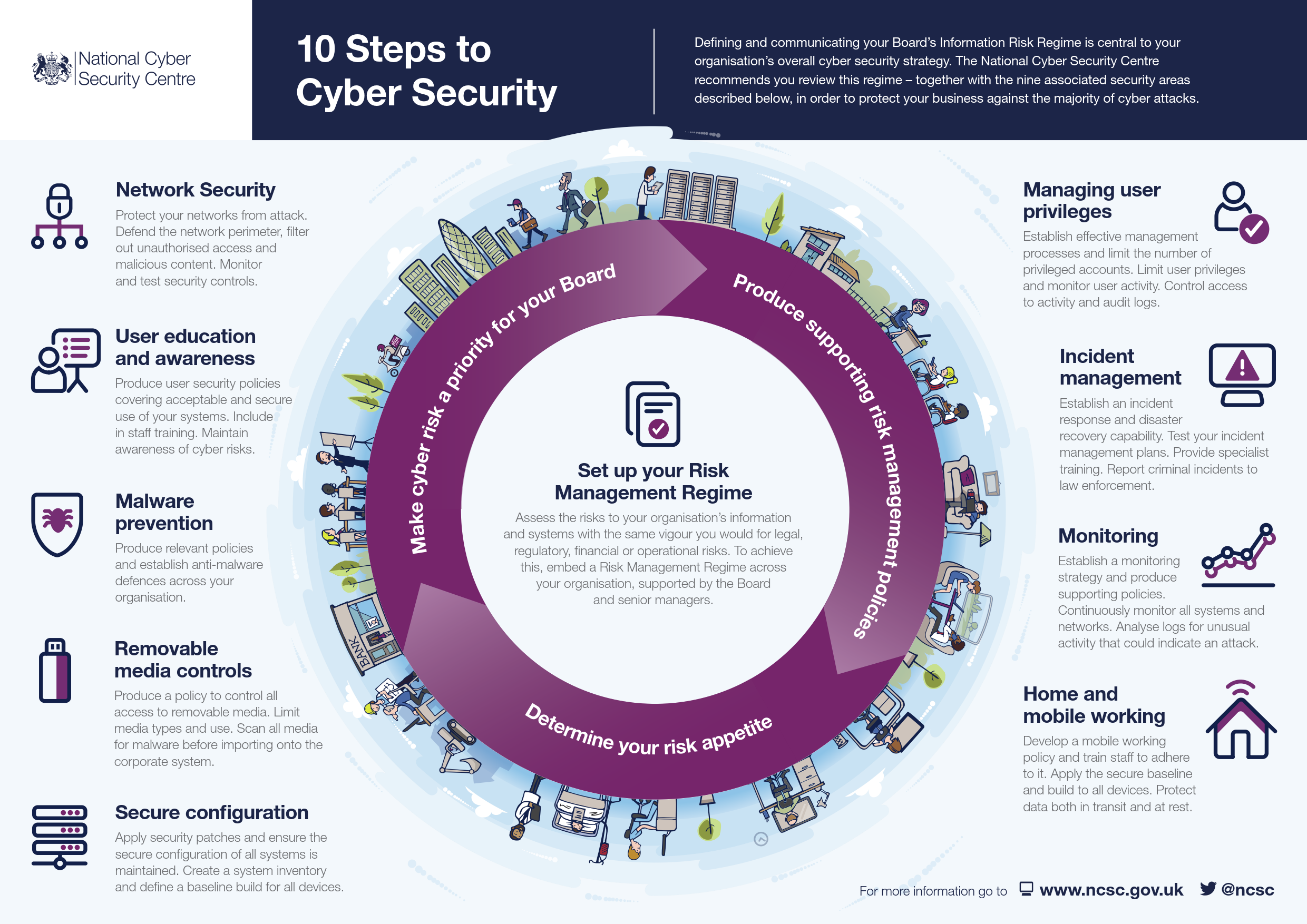 NCSC_10_Steps_To_Cyber_Security.png